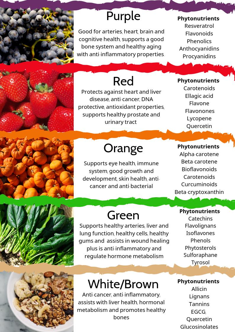 healthy eating - phytonutrients